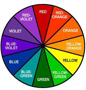 Newberry, Counterpose demo colorwheel